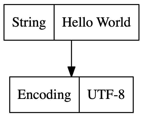 string points at encoding
