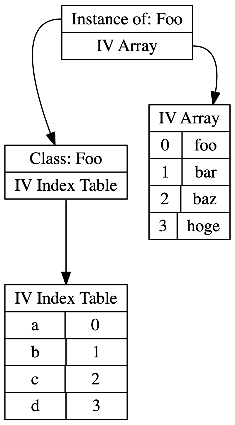 Instance Variable Relationship