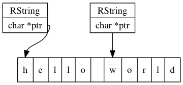 RStrings sharing a char array